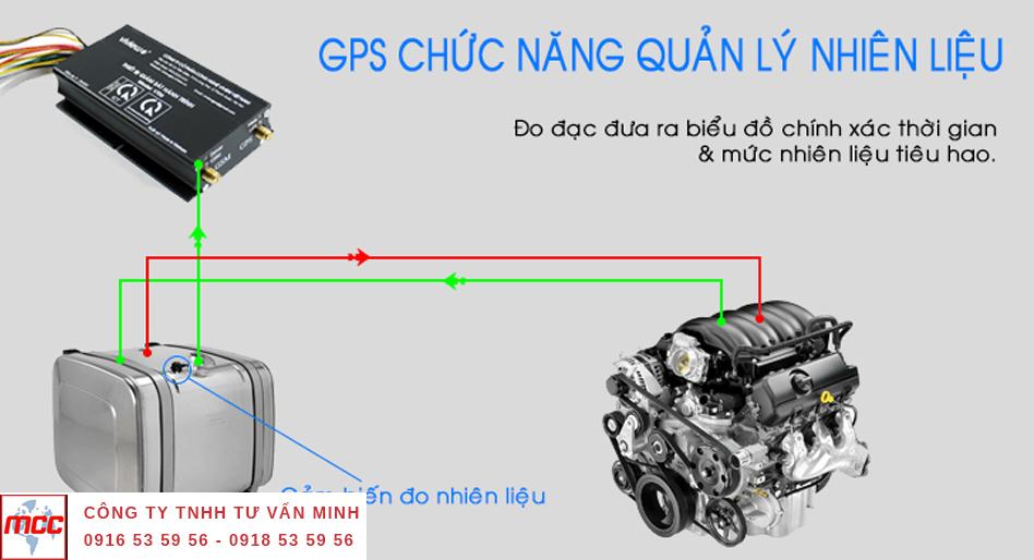 Lợi ích khi sử dụng thiết bị giám sát hành trinh, định bị ô tô